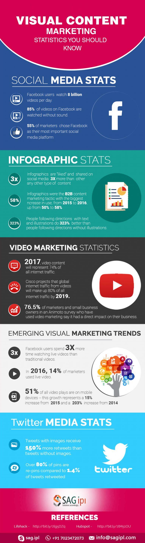 VISUAL SOCIAL MEDIA STATISTICS 2017