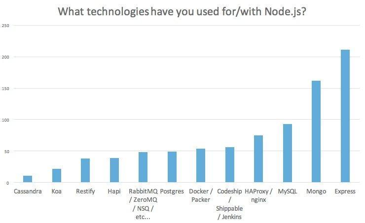 NodeJS Stats