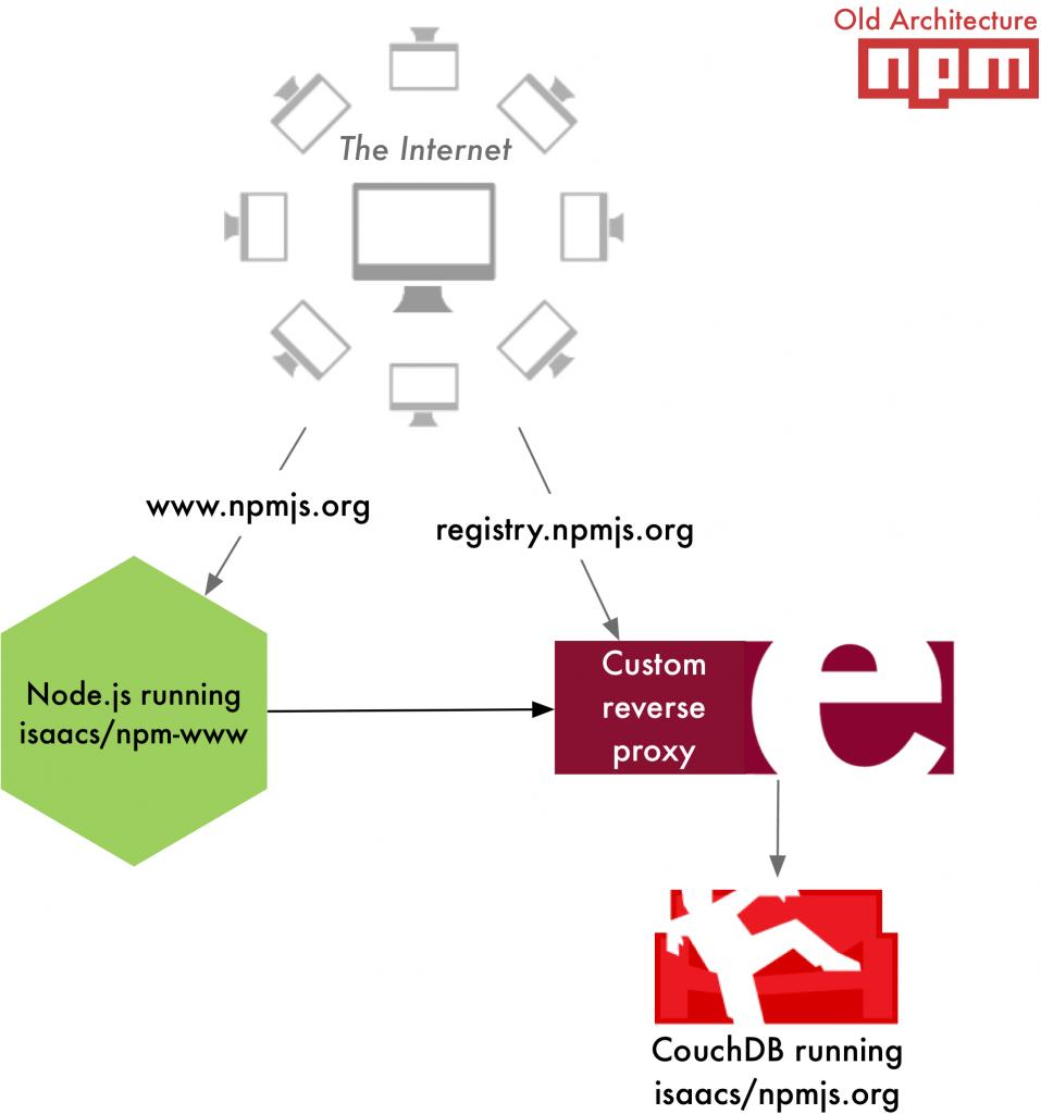 node js Architecture