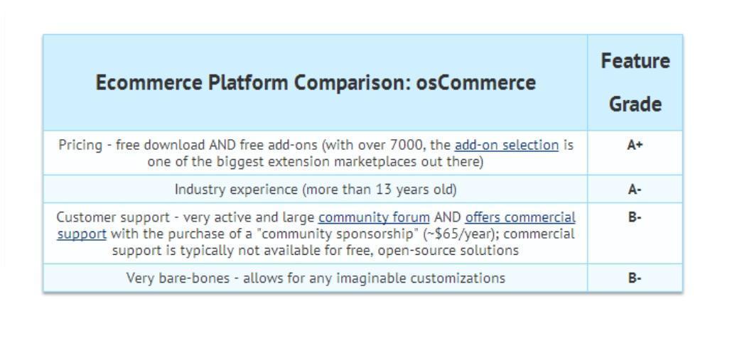 osCommerce eCommerce Platform