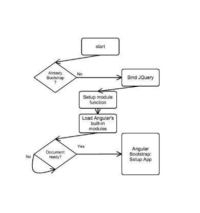 Angular Setup