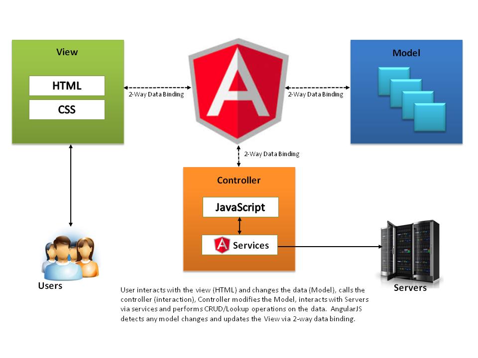 Top 10 JavaScript Frameworks (Front & Back-End) For Web Development