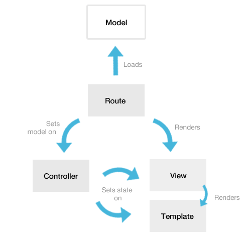Emberjs framework