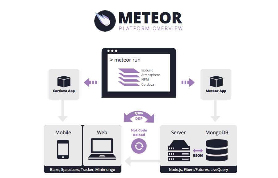Meteorjs framework