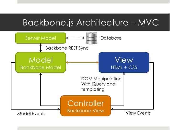 Backbone.js (Front-end)