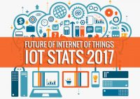 Future Of Internet of things: IOT Stats 2017 (Infographic)
