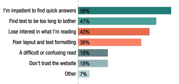 38% of people will leave a website if it fails to deliver attractive content layout