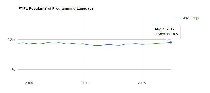 PYPL - JavaScript programming language
