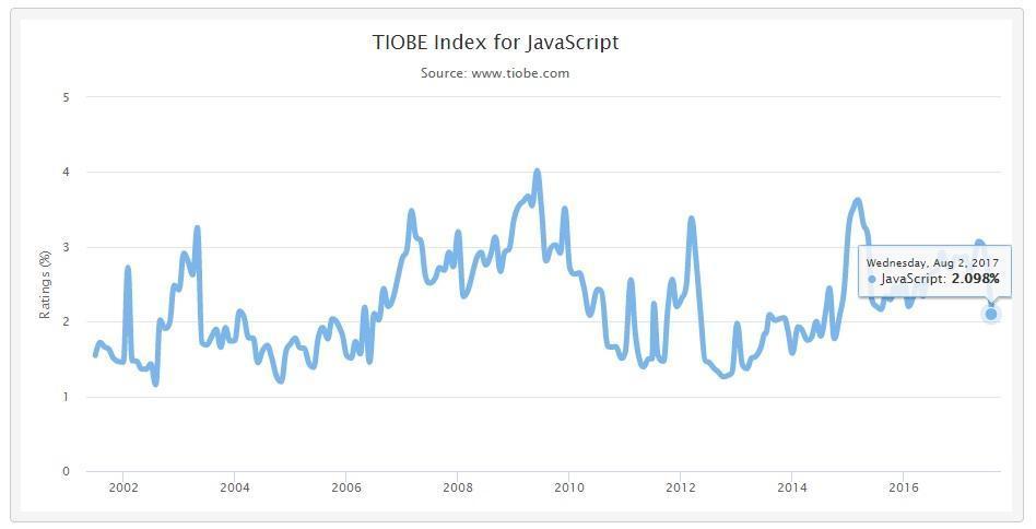 TIOBE - JavaScript programming language