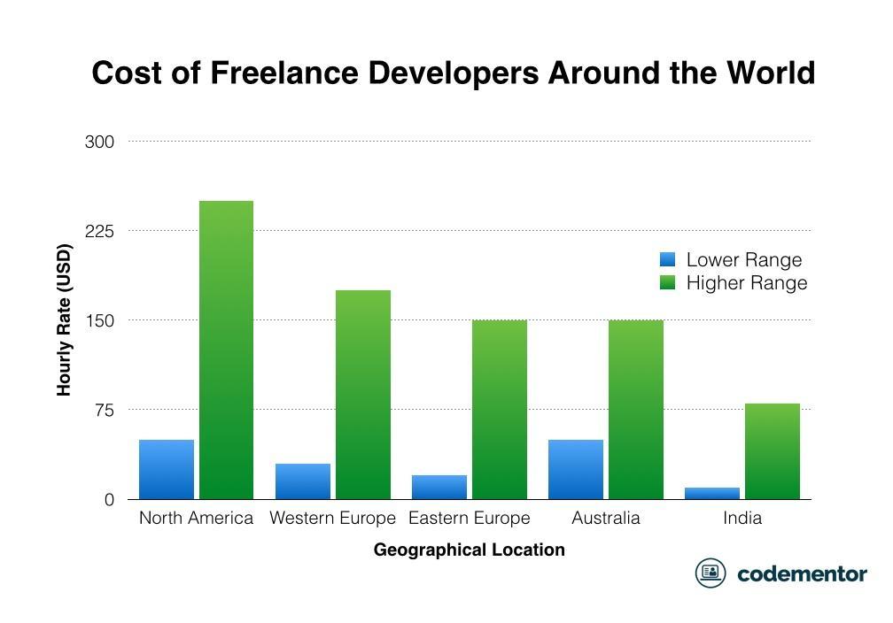 Cost of Freelancer developer