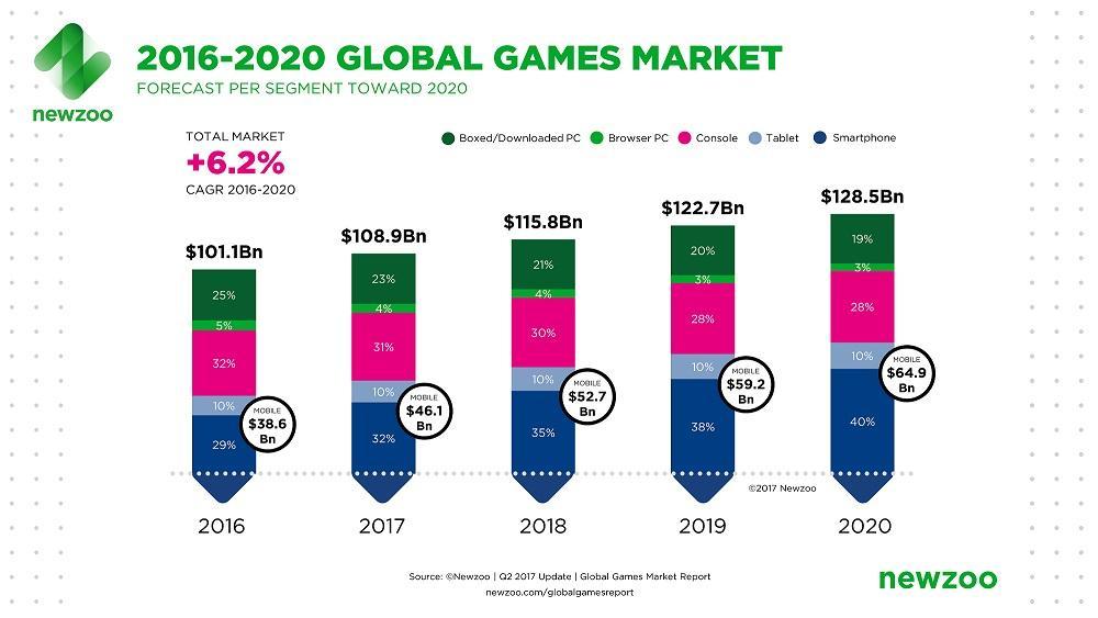 Games Market Revenues 2013-2020.