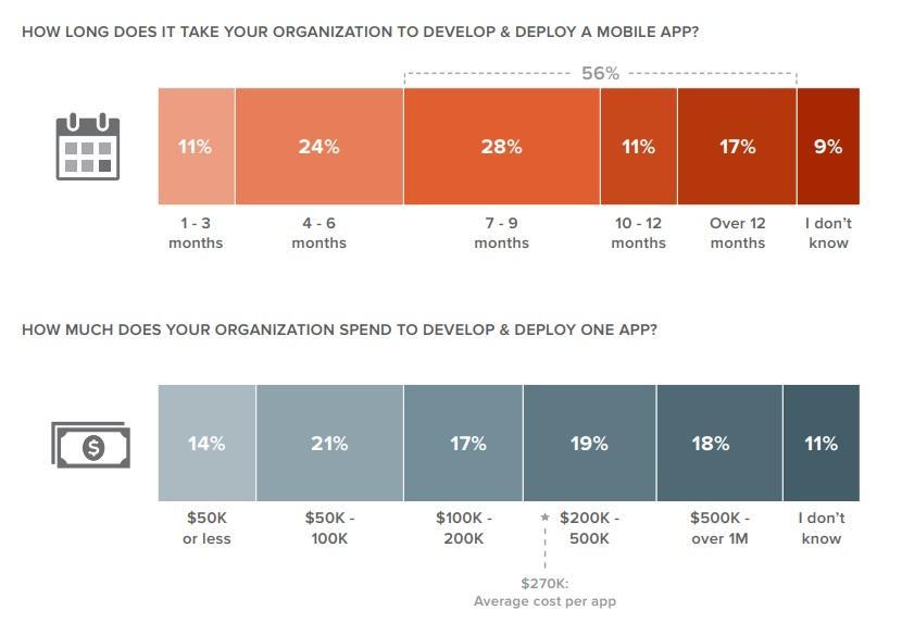 Kinvey survey - App Cost