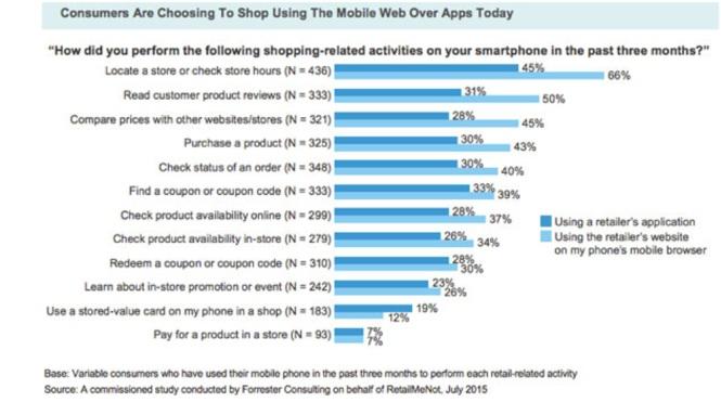 Mobile app vs. mobile site