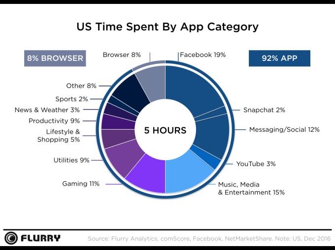 average time spent on mobile