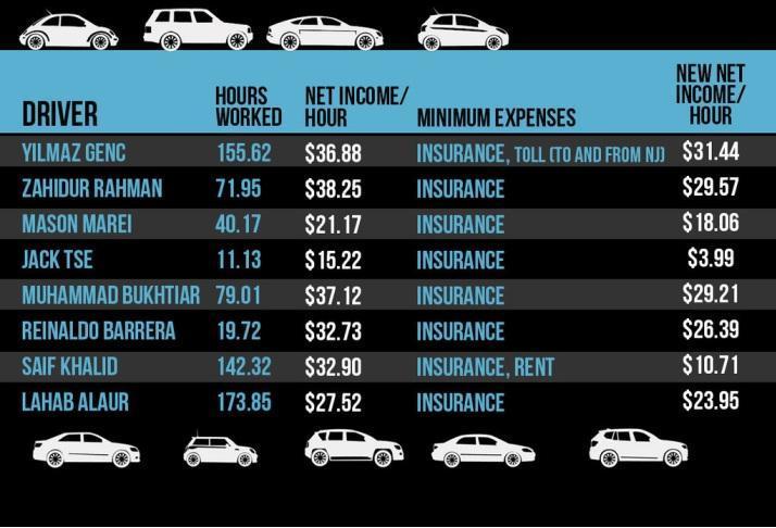 uber driver income