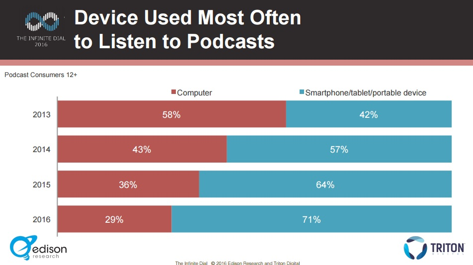 64% of the traffic to podcasts generated from listening through a smartphone