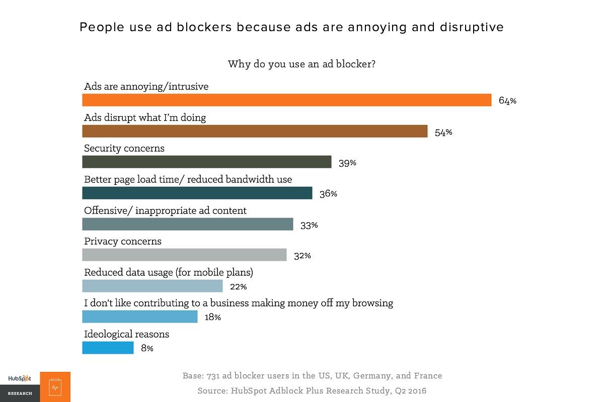 adblocking stats
