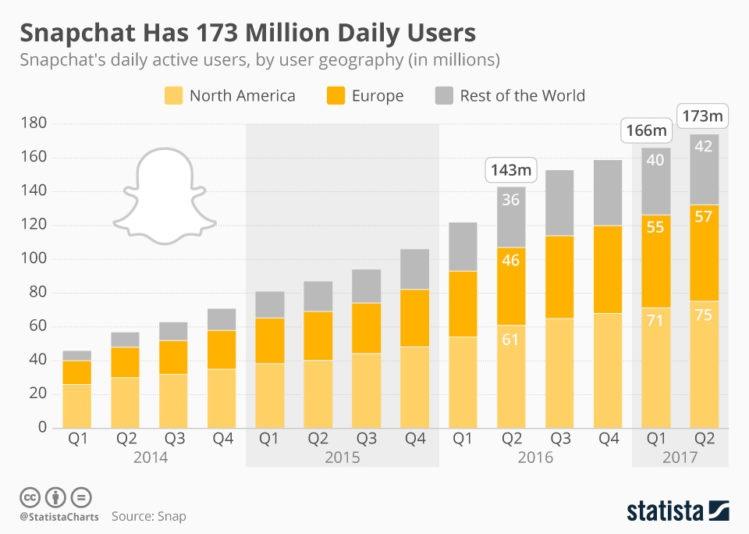 Snapchat Statistics 2017