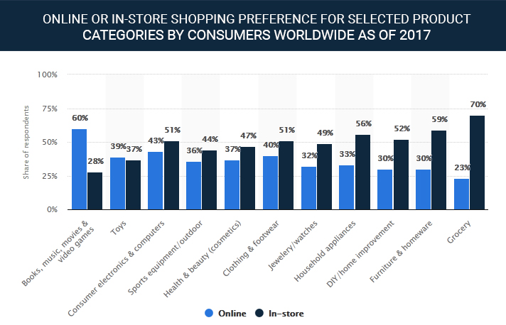 Global online shopping preference 2017
