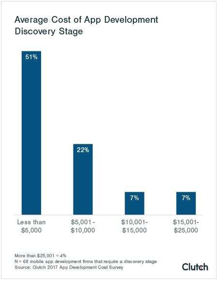 Clutch agency survey app cost