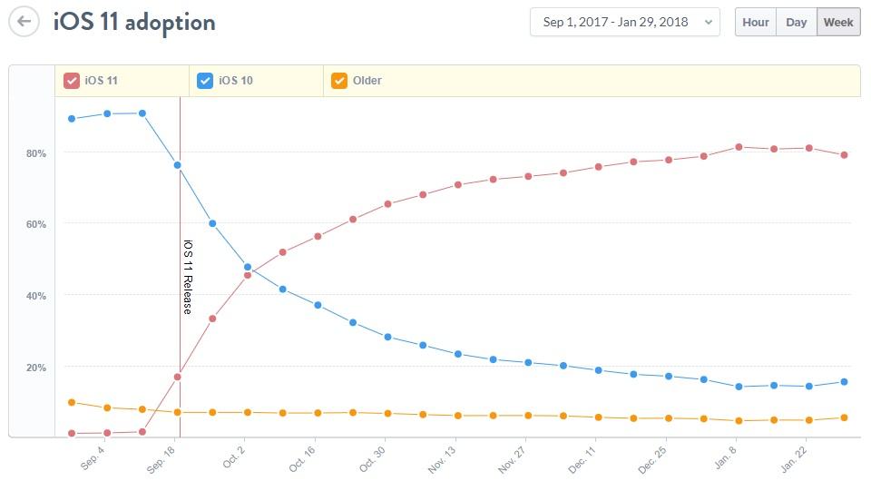 iOS Development Complexity
