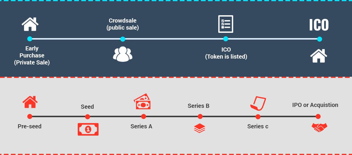 ICO vs. IPO