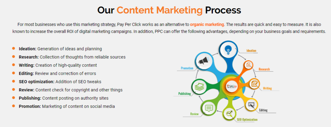 process of content marketing