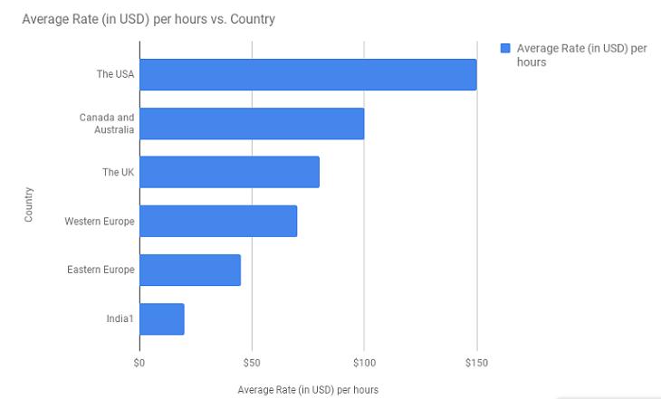 Average Rate Per Hour