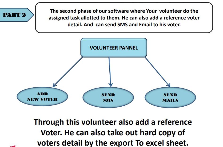 Volunteer Pannel