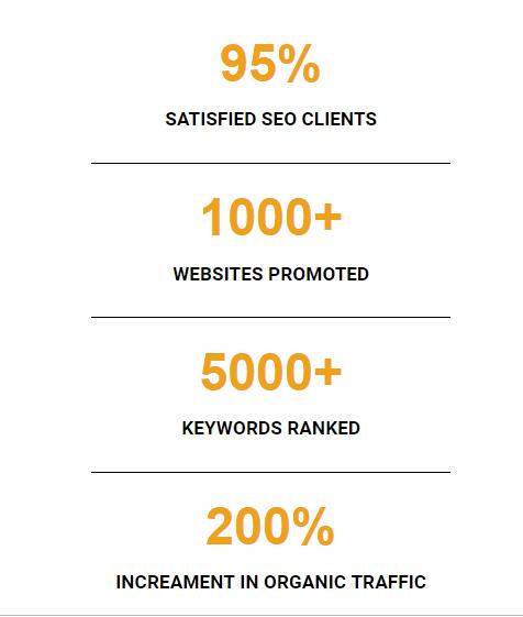 SEO Stats of SAGIPL
