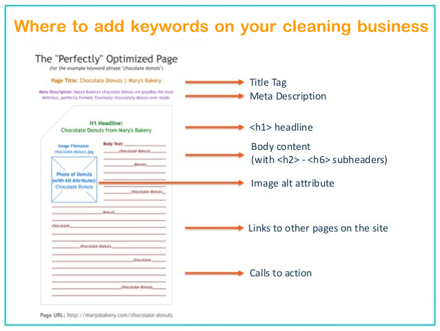 keywords on your cleaning business