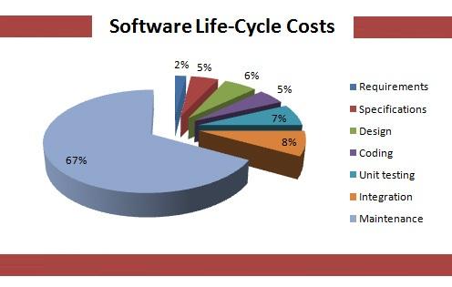 E-commerce Fulfillment Software Cost