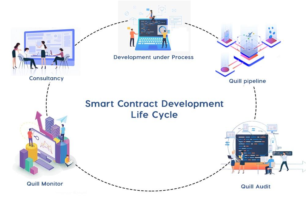 DeFi Smart Contract Development