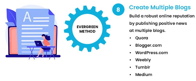 Create Multiple Blogs